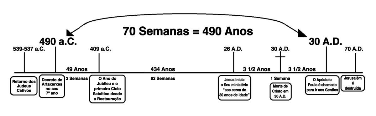 A Cronologia da Torre de Vigia e as 70 semanas de Daniel